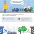 Договоры по раздельному вывозу мусора