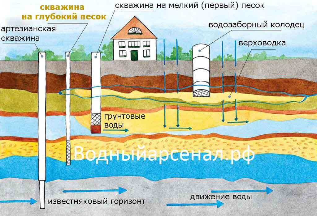 geolog-razrez