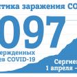 На 26 мая в Сергиевом Посаде 1097 случаев заражения COVID-19