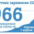 На 21 мая в Сергиевом Посаде 966 случаев заражения COVID-19