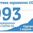 На 22 мая в Сергиевом Посаде 993 случая заражения COVID-19