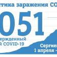 На 25 мая в Сергиевом Посаде 1051 случай заражения COVID-19