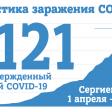 На 27 мая в Сергиевом Посаде 1121 случай заражения COVID-19