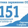 На 28 мая в Сергиевом Посаде 1151 случай заражения COVID-19