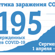 На 30 мая в Сергиевом Посаде 1195 случаев заражения COVID-19