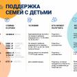 Федеральные и региональные меры социальной поддержки в Сергиево-Посадском городском округе