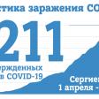На 1 июня в Сергиевом Посаде 1211 случаев заражения COVID-19