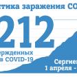 На 2 июня в Сергиевом Посаде 1212 случаев заражения COVID-19