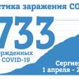 На 23 июня в Сергиевом Посаде 1733 случая заражения COVID-19