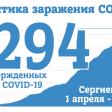 На 5 июня в Сергиевом Посаде 1294 случая заражения COVID-19