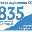 На 1 июля в Сергиевом Посаде 1835 случаев заражения COVID-19