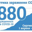 На 5 июля в Сергиевом Посаде 1880 случаев заражения COVID-19