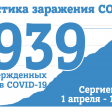 На 14 июля в Сергиевом Посаде 1939 случаев заражения COVID-19